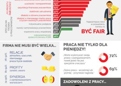 4presearchmix henkelpolska pokoleniey praca infografika 400x284