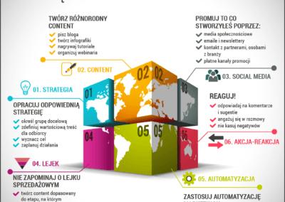 Zaistniej w swiecie biznesu dzieki content marketingowi 400x284