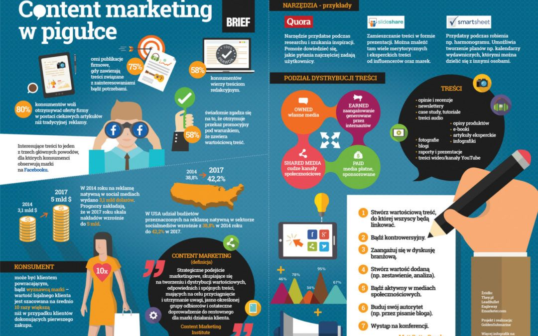 Content Marketing w pigułce