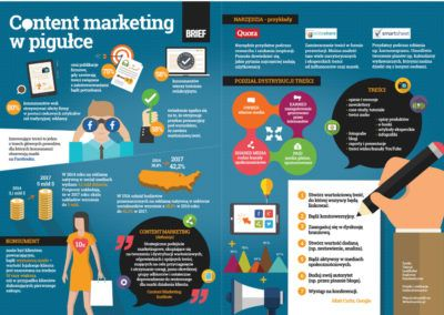 infografika content marketing 400x284